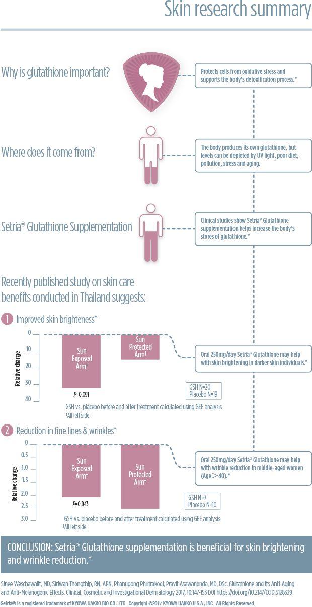 Glutathione benefits: Skin Lightening & Brightening